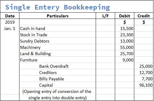 How to make Single Entry in Small Business Bookkeeping Template