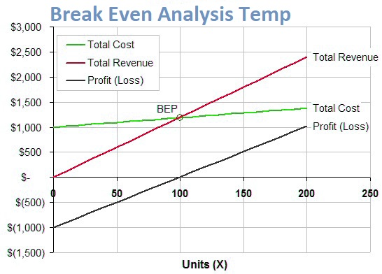 Break Even Analysis Excel Template